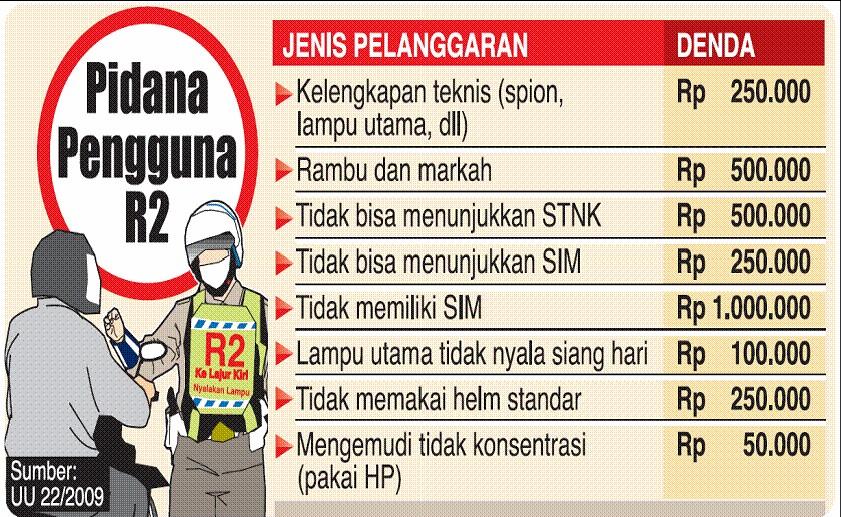 Lalu Lintas Indonesia Indonesia Lalu Lintas